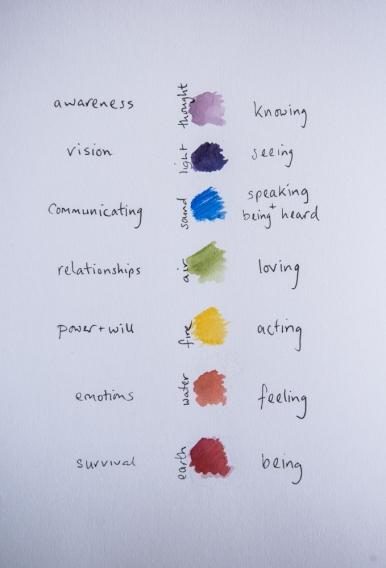 Chakra Colours